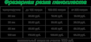 rezka-penoplast